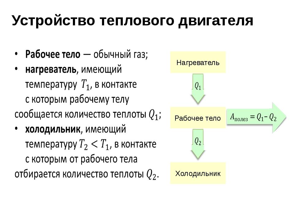 Устройство теплового двигателя  Нагреватель  Рабочее тело  Холодильник