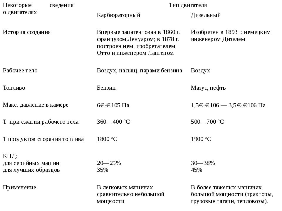Некоторые сведения о двигателях Тип двигателя Карбюраторный Дизельный История...