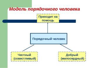 Модель порядочного человека Порядочный человек Честный (совестливый) Добрый (