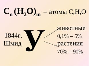 – атомы С,H,O У Cn (H2O)m 1844г. Шмид животные 0,1% – 5% растения 70% – 90%