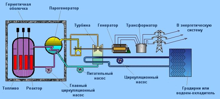 Атомные электрические станции аэс реферат 8733