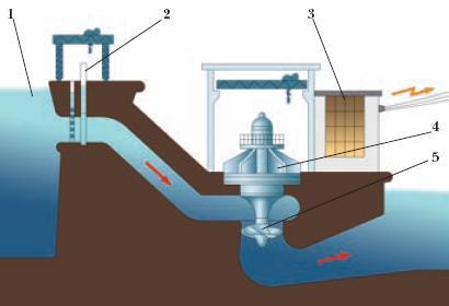 Значение и толкование слова гидроэлектрическая станция