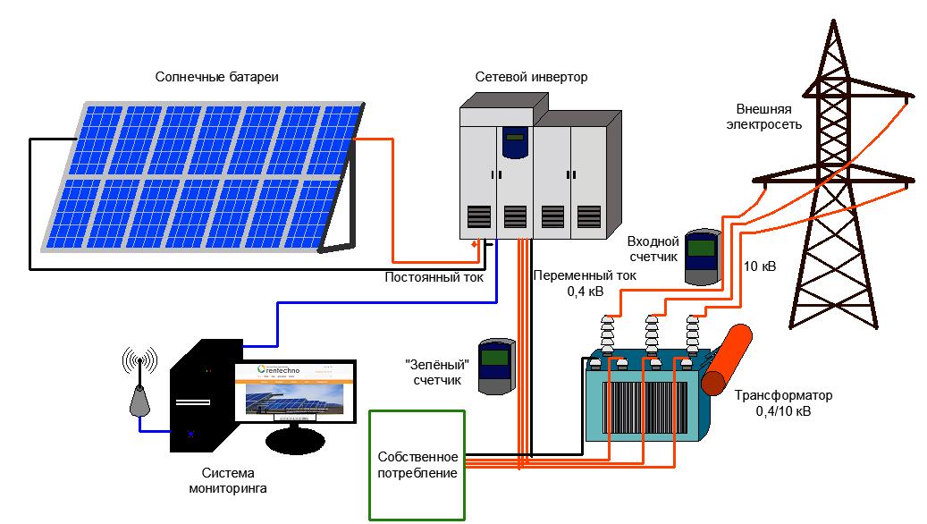Сетевая солнечная фотоэлектрическая станция. Проектирование, расчет стоимости, строительство