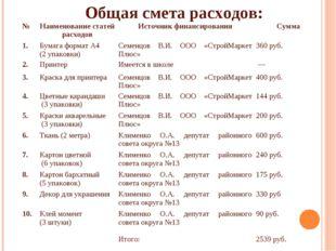 Общая смета расходов: №Наименование статей расходовИсточник финансирования