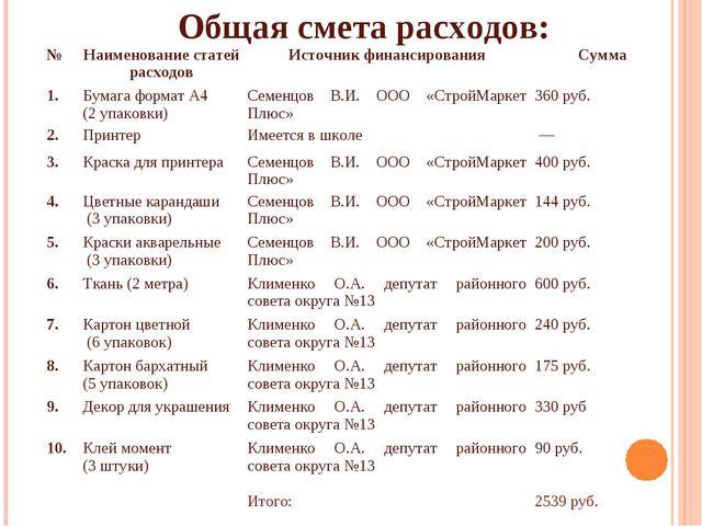 Общая смета расходов: №Наименование статей расходовИсточник финансирования...