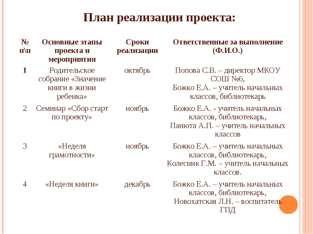 План реализации проекта: № п\пОсновные этапы проекта и мероприятияСроки реа...