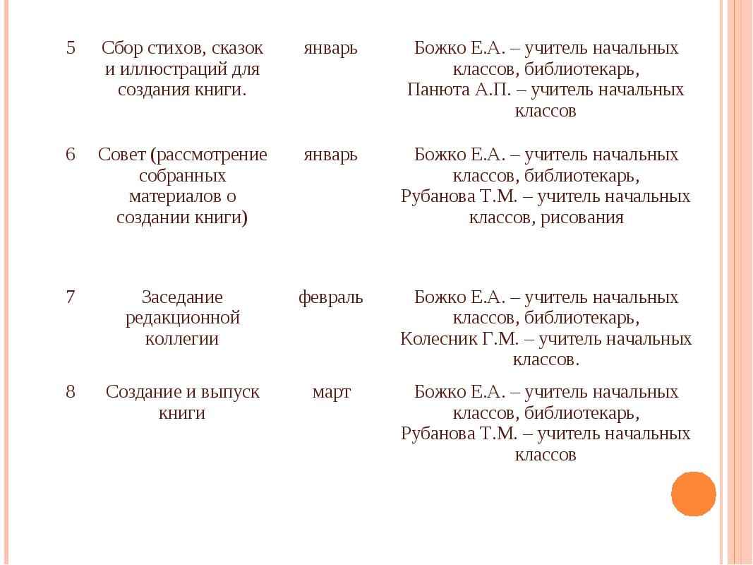 5Сбор стихов, сказок и иллюстраций для создания книги.январьБожко Е.А. – у...
