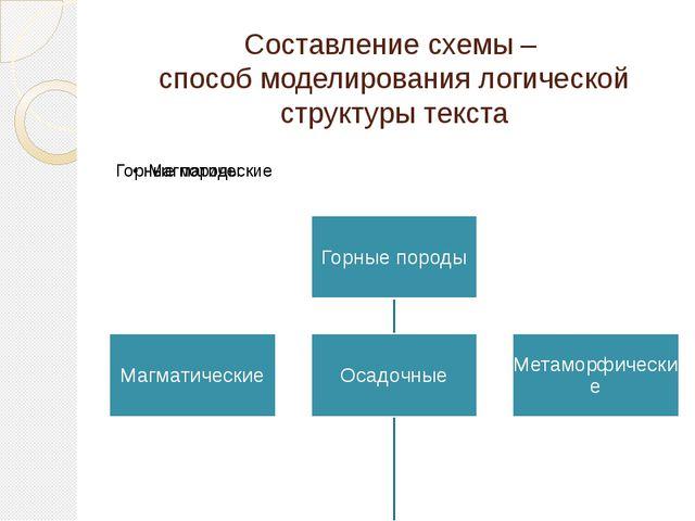Составление схемы – способ моделирования логической структуры текста