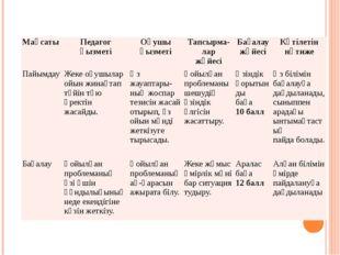 Мақсаты Педагог қызметі Оқушы қызметі Тапсырма-лар жүйесі Бағалау жүйесі Күті