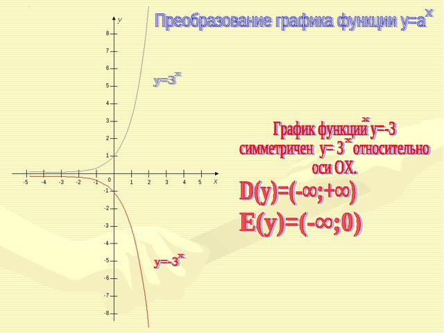 0 1 2 3 4 5 -1 -2 -3 -4 -5 -1 -2 -3 -4 -5 1 2 3 4 5 6 7 8 -6 -7 -8 x y