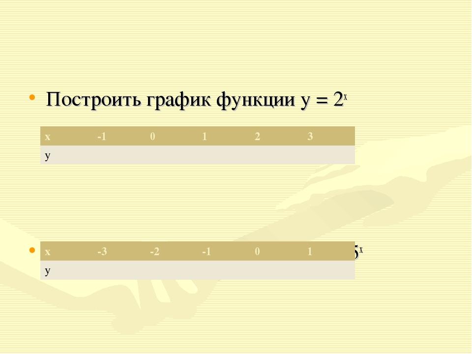 Построить график функции у = 2х Построить график функции у = 0,5х х-1012...