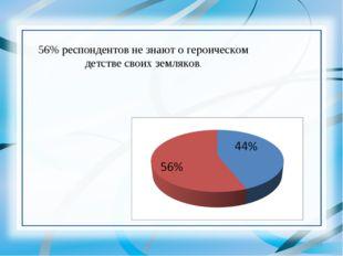 * 56% респондентов не знают о героическом детстве своих земляков.