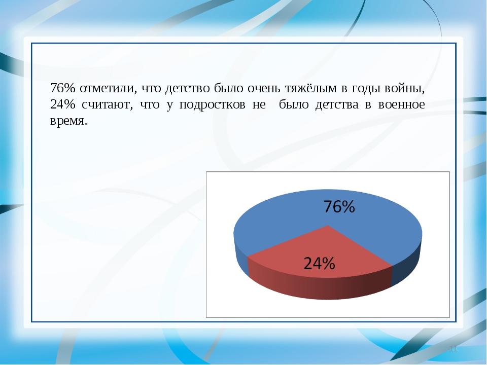 * 76% отметили, что детство было очень тяжёлым в годы войны, 24% считают, что...