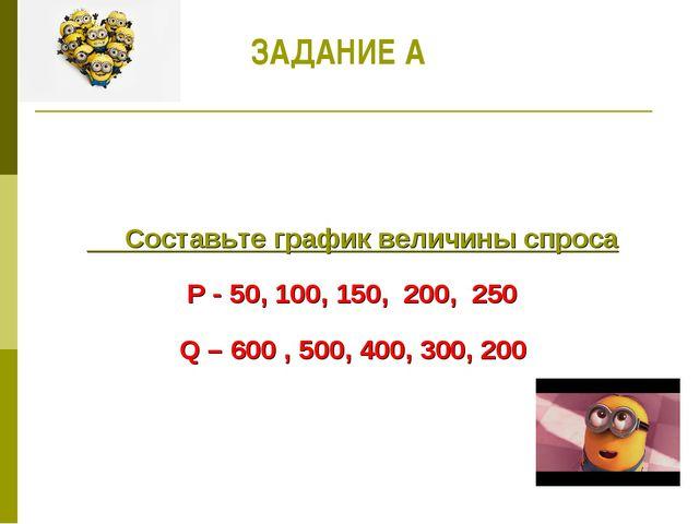 Составьте график величины спроса Р - 50, 100, 150, 200, 250 Q – 600 , 500, 4...