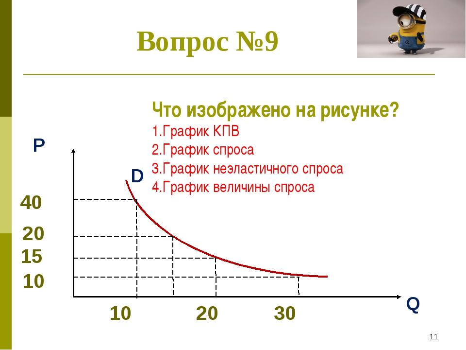 * Вопрос №9 Что изображено на рисунке? 1.График КПВ 2.График спроса 3.График...
