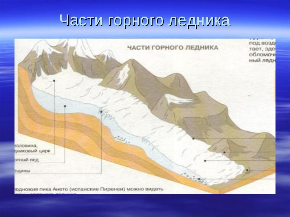 Части горного ледника