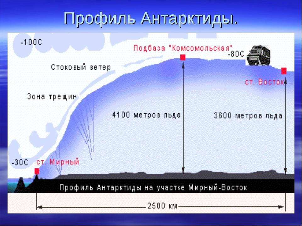 Профиль Антарктиды.
