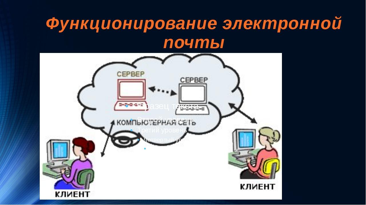 Электронное приложение к учебнику информатика для 7 класса