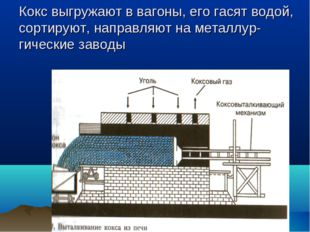 Кокс выгружают в вагоны, его гасят водой, сортируют, направляют на металлур-г