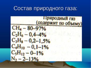 Состав природного газа: