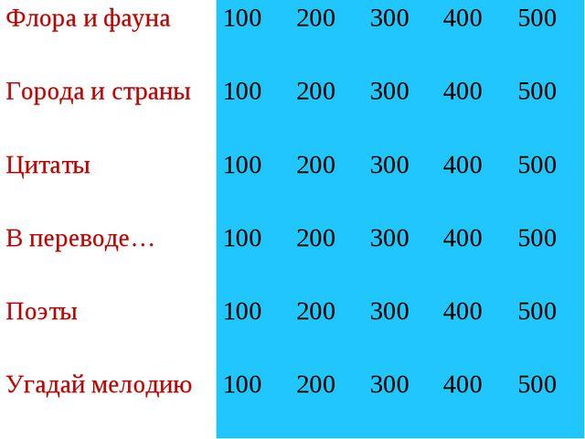 Флора и фауна100200300400500 Города и страны100200300400500 Цитаты...