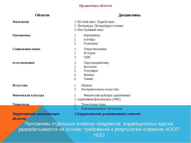Предметные области Программы отдельных учебных предметов, коррекционных курсо...
