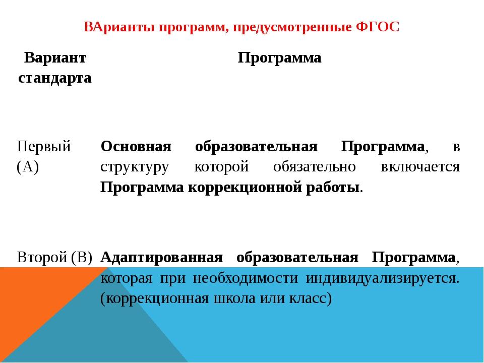 ВАрианты программ, предусмотренные ФГОС Вариант стандарта Программа Первый (А...