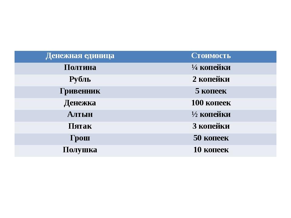 Денежная единица Стоимость Полтина ¼ копейки Рубль 2 копейки Гривенник 5 коп...