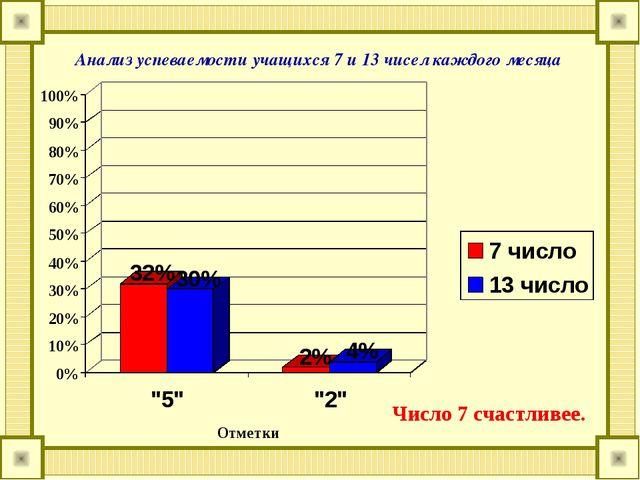 Анализ успеваемости учащихся 7 и 13 чисел каждого месяца Число 7 счастливее.