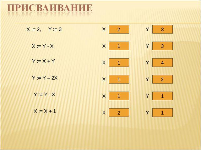 X := 2, Y := 3 2 3 X Y X := Y - X 1 3 X Y Y := X + Y 1 4 X Y 1 2 X Y 1 1 X Y...