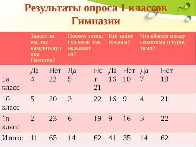 Результаты опроса 1 классов Гимназии Знаете ли вы,где находитсяулицаГеологов?...
