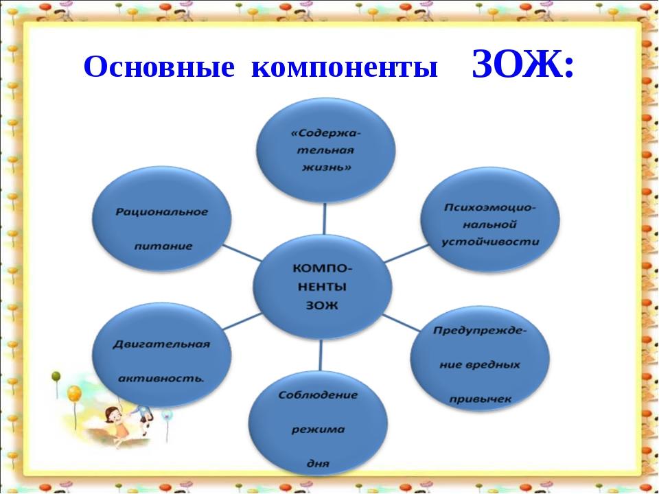 Основные компоненты ЗОЖ: