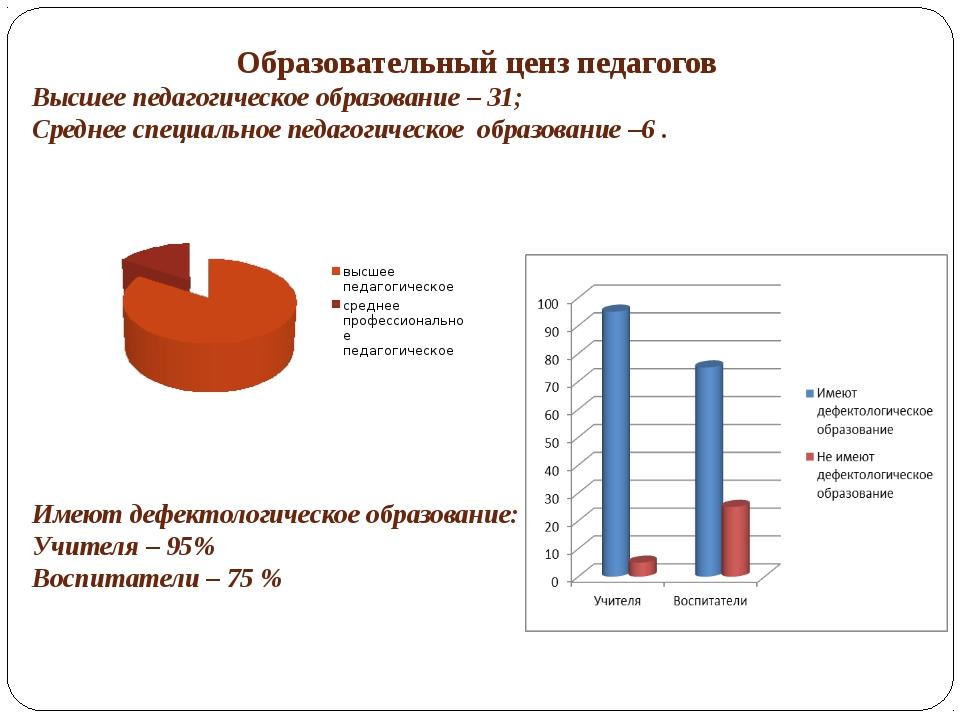 Образовательный ценз педагогов Высшее педагогическое образование – 31; Средне...
