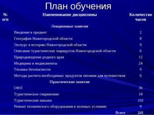 План обучения № п/пНаименование дисциплиныКоличество часов Лекционные заня