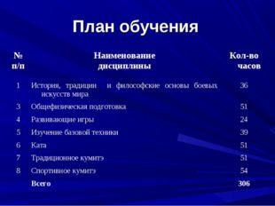 План обучения № п/пНаименование дисциплиныКол-во часов 1История, традиции