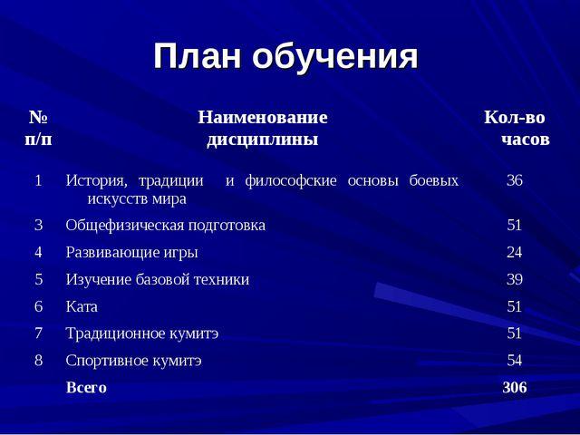 План обучения № п/пНаименование дисциплиныКол-во часов 1История, традиции...