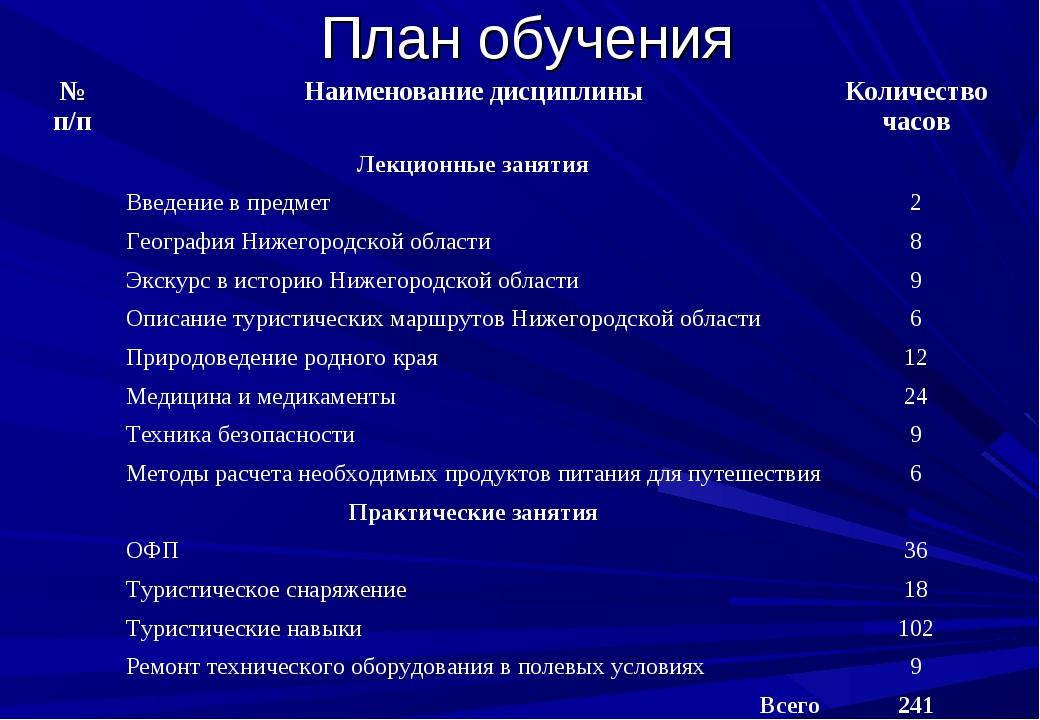 План обучения № п/пНаименование дисциплиныКоличество часов Лекционные заня...