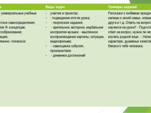 Типы задач Виды задач Примеры заданий Личностные универсальные учебные действ
