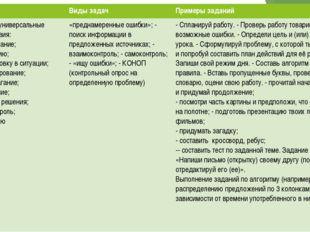 Типы задач Виды задач Примеры заданий Регулятивные универсальные учебные дейс