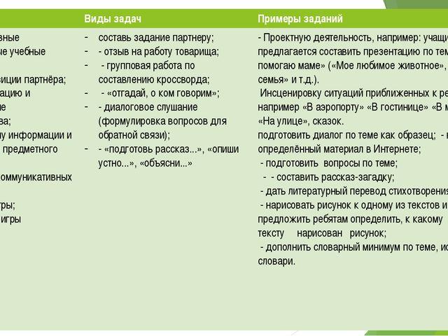 Типы задач Виды задач Примеры заданий Коммуникативные универсальные учебные...
