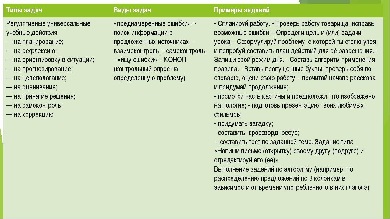 Типы задач Виды задач Примеры заданий Регулятивные универсальные учебные дейс...