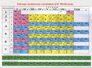 Таблица химических элементов Д.И. Менделеева