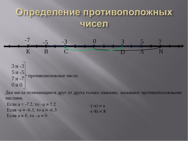 K 3 -3 5 7 -5 -7 B 0 C D A N 3 и -3 5 и -5 7 и -7 0 и 0 противоположные числа...