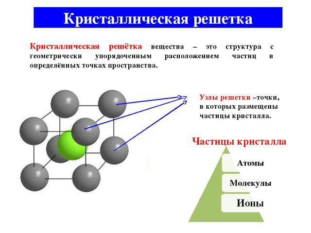 Кристаллическая решетка Кристаллическая решётка вещества – это структура с ге...