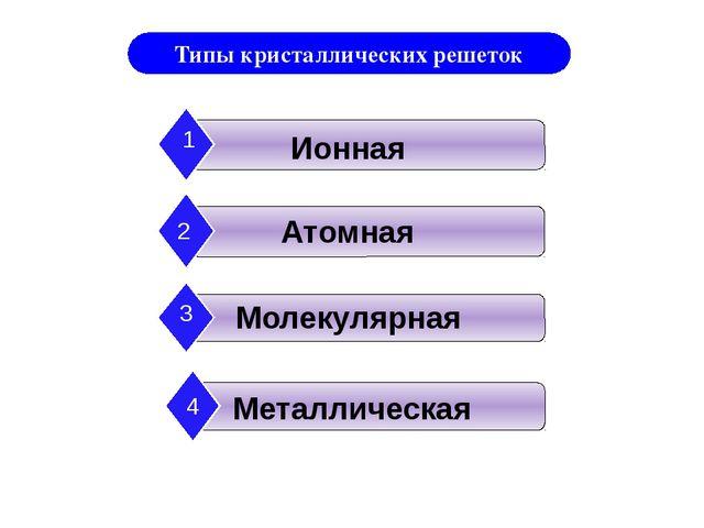 Типы кристаллических решеток Ионная 1 Атомная 2 Молекулярная 3 Металлическая 4