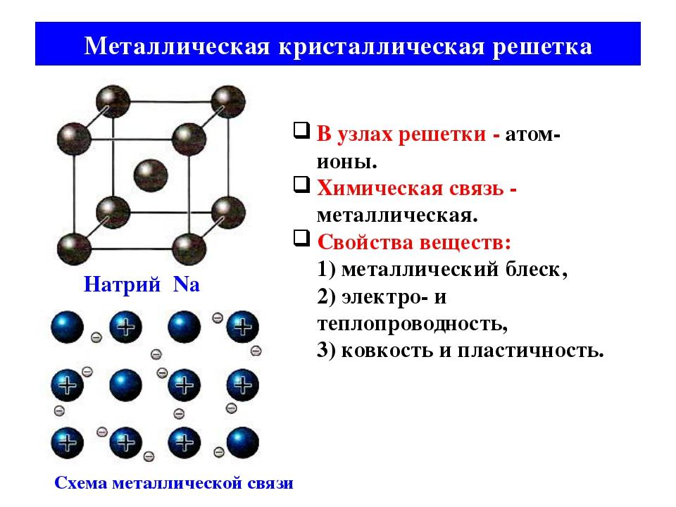 Металлическая кристаллическая решетка В узлах решетки - атом-ионы. Химическая...