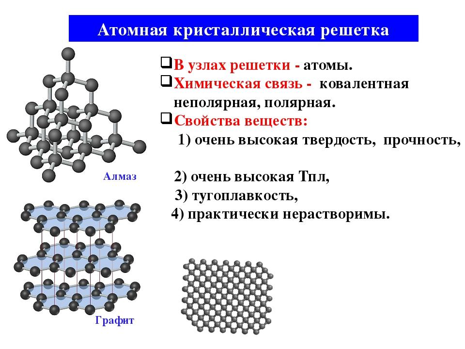 Атомная кристаллическая решетка В узлах решетки - атомы. Химическая связь - к...