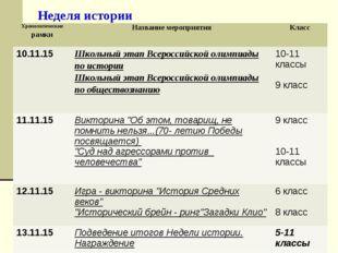 Неделя истории Хронологические рамкиНазвание мероприятияКласс 10.11.15 Шко