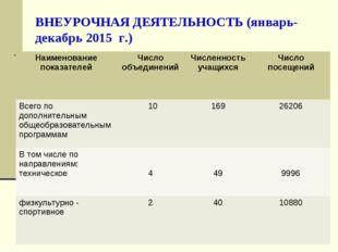 ВНЕУРОЧНАЯ ДЕЯТЕЛЬНОСТЬ (январь- декабрь 2015 г.) Наименование показателейЧи