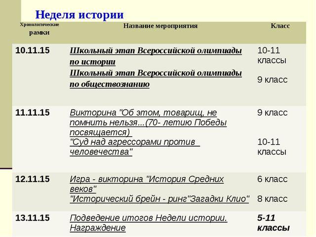Неделя истории Хронологические рамкиНазвание мероприятияКласс 10.11.15 Шко...